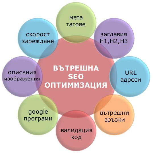 Елементи на вътрешна оптимизация